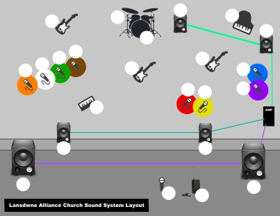 Stage Band Layout